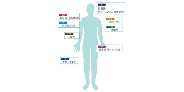 日本の成人約8割が発症